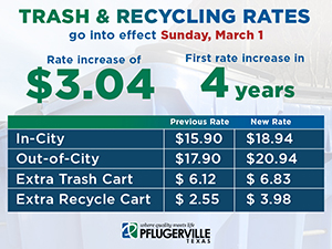 Trash and Recycling Rates March 2020