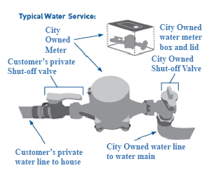 typical water service
