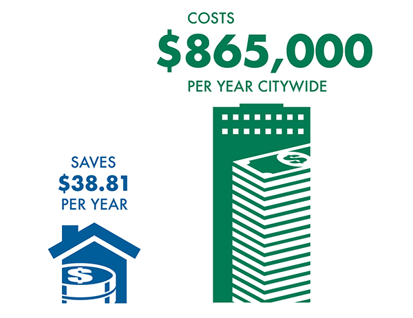 Pflugerville City Tax Impact SB2